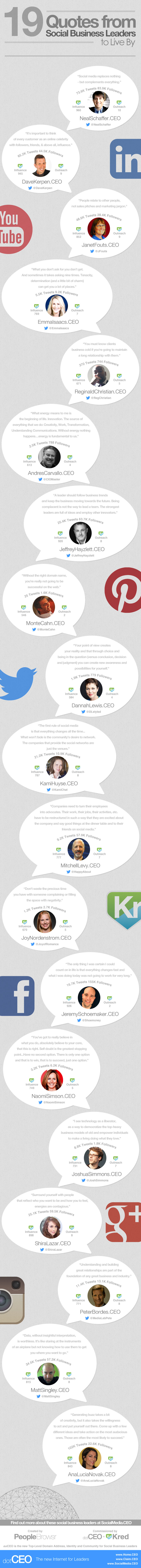 The 19 CEOs in this infographic lead the way on Social Media
