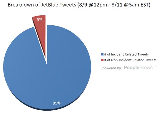 breakdown of jetblue tweets (8/9 @12pm - 8/11 @ 5am EST