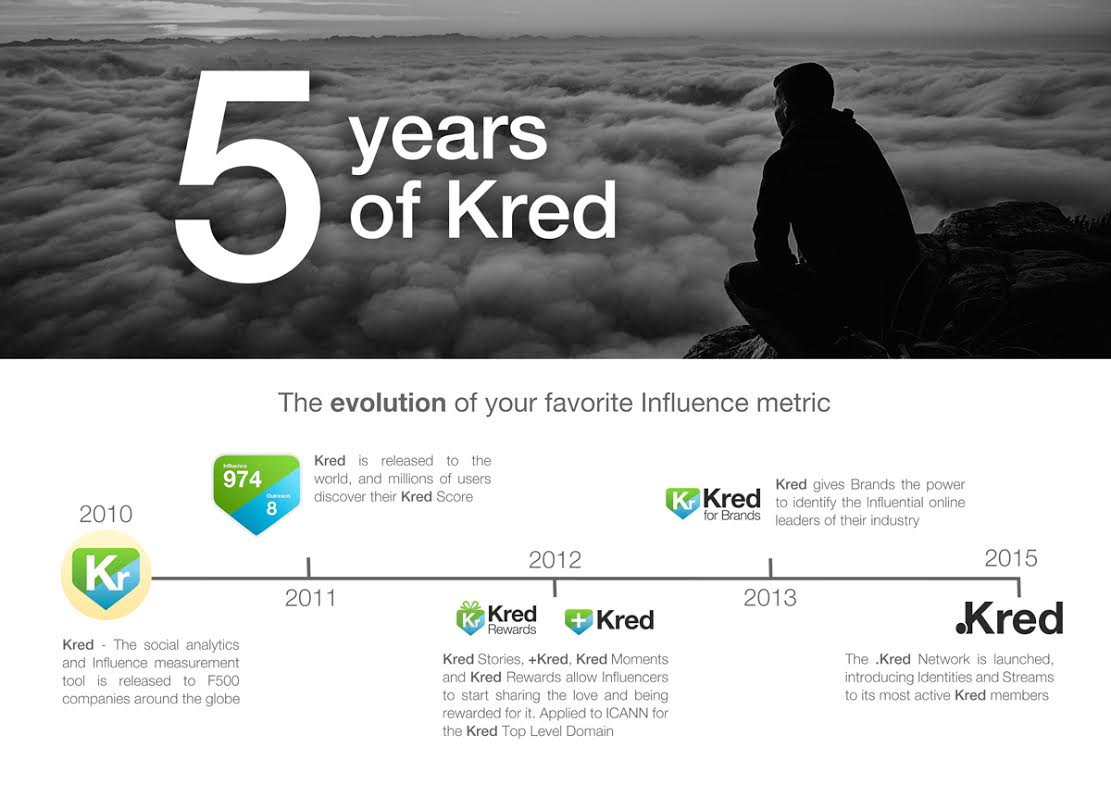 kred infographic