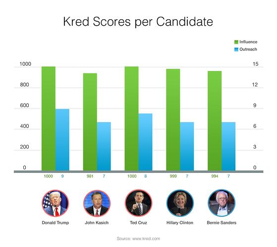 Kred-plus-Presidents.jpg